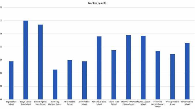 MAKING THE GRADE: The NewsMail has calculated averages for percentage of students above the National Minimum Standard at a selection of schools across the region.