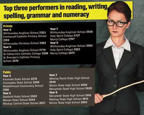 The results are in, here are the top three performers in NAPLAN.