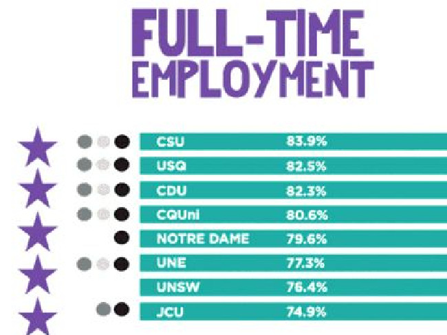 The universities with the best employment outcomes.Source:Supplied