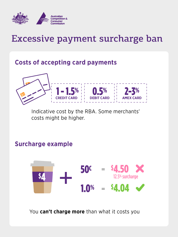SAVING: Card payment surcharges are out from September 1, 2017.