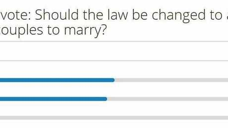 CQ VOTES: Current same-sex marriage poll results on Morning Bulletin website.