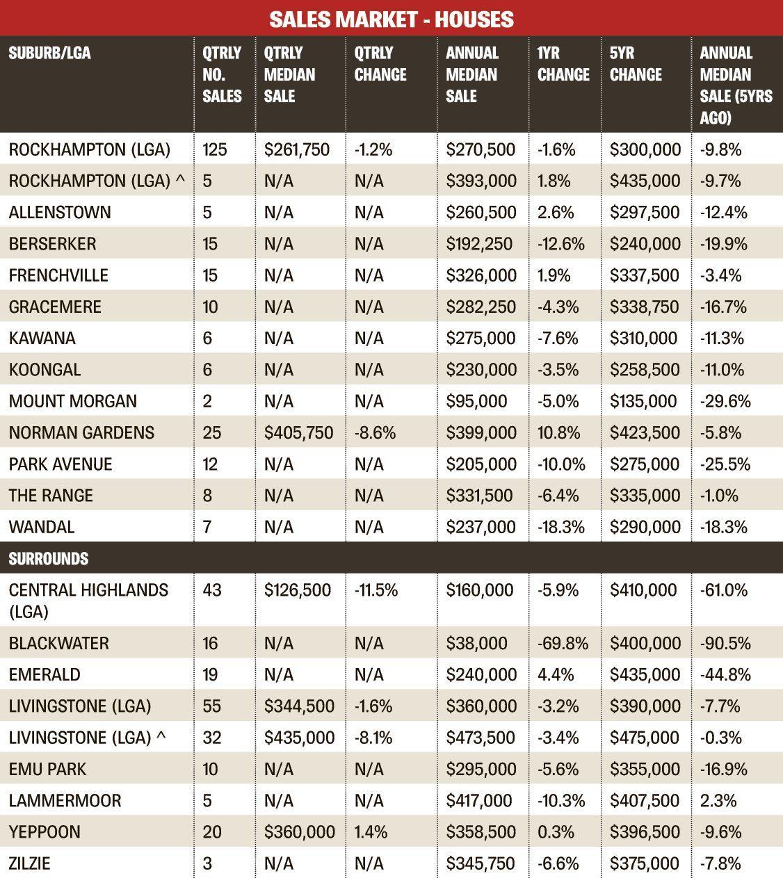 REIQ: CQ House sales report for the June quarter, 2017.