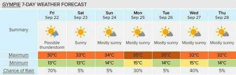 SIZZLING: Gympie is in for a week of extreme heat - with top temperatures forecast above 30 degrees for the next seven days. Courtesy of Weatherzone.