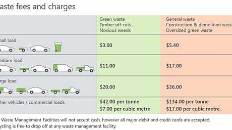 What you'll be paying to dump rubbish at Gympie tips.
