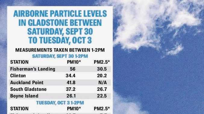 CHANGING: Measurements showing the decrease in airborne particle levels in Gladstone from September 30 to October 3. Air Quality Index: Very Good 0-33, Good 34-66, Fair 67-99, Poor 100-149, Very Poor >150. Source: Dept. of Environment and Heritage protection.