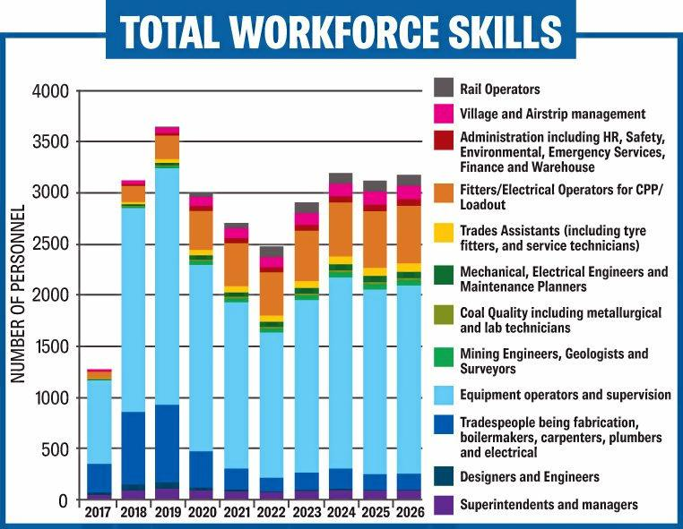 JOBS: List of total workforce skills over the years with the Adani Carmichael Mine project.