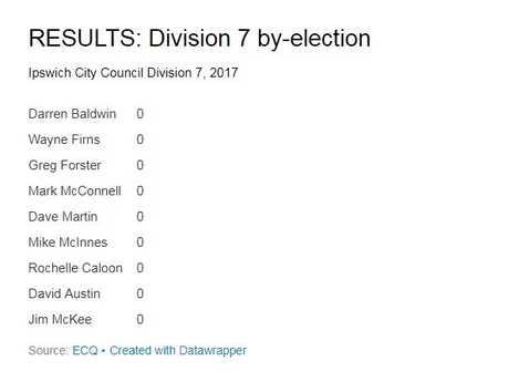 Results at 6pm