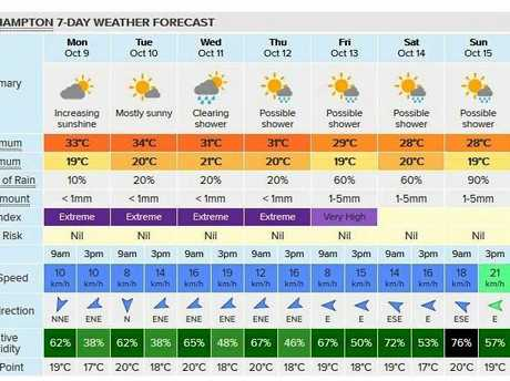 The weatherzone.com.au website shows the possibility of showers from Wednesday with a higher probability of rain later in the week.