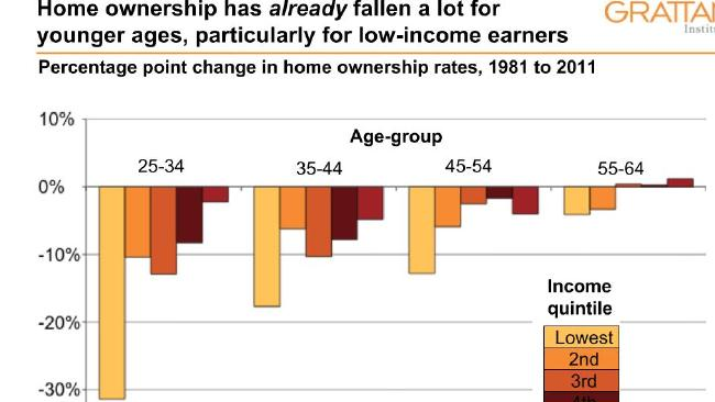 Only the richest Australians aged 55-64 have seen their home ownership levels increase. Picture: Grattan Institute.Source:Supplied