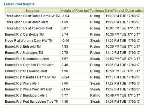 River levels from BOM.