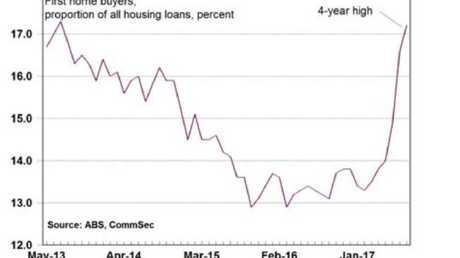 The number of first-time buyers has shot up this year. Source: ABS, CommSec.
