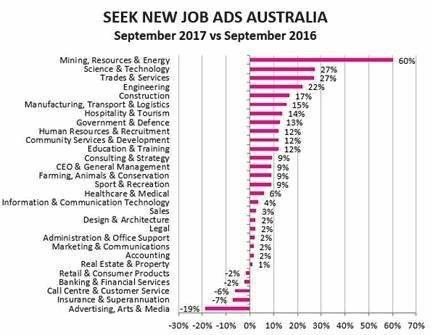SEEK new job ads Australia September 2017 vs September 2016