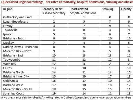 Heart Foundation's Qld Health chart features alarming results for CQ .
