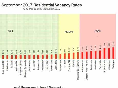 The rental vacancy rates for September.