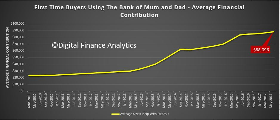 HOW MUCH: First-time buyers using the Bank of Mum and Dad, average financial contribution.