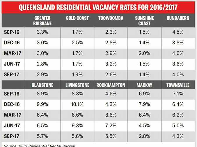 Queensland residential vacancy rates for 2016/2017.