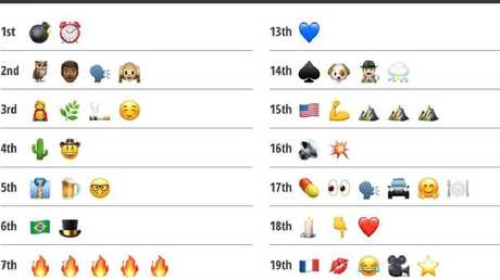Cann you guess every Melbourne Cup runner by the emoji?