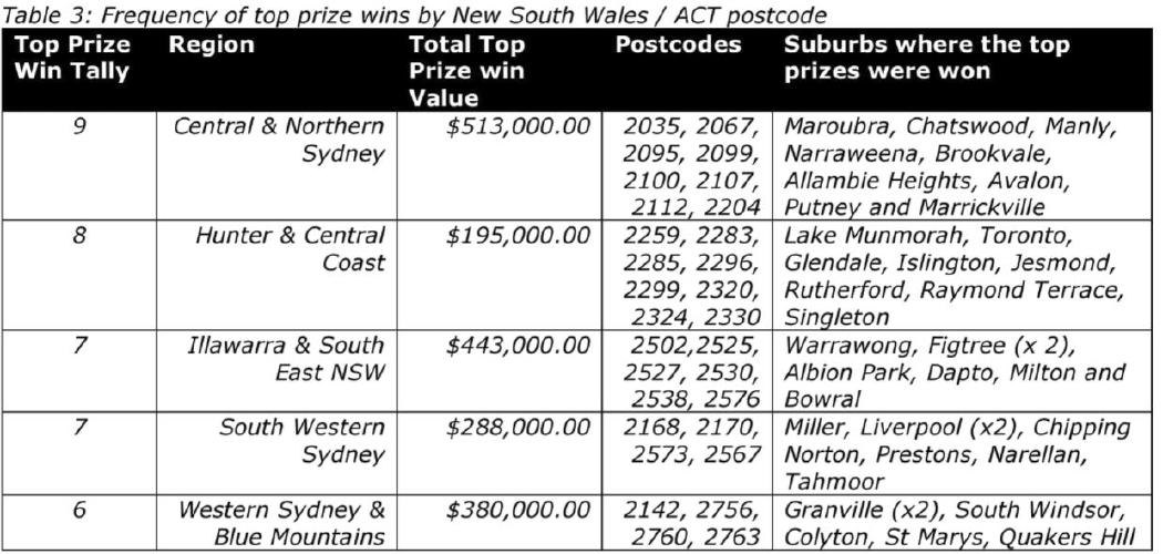 Scratch It wins in NSW by postcode and suburb. Picture: Supplied
