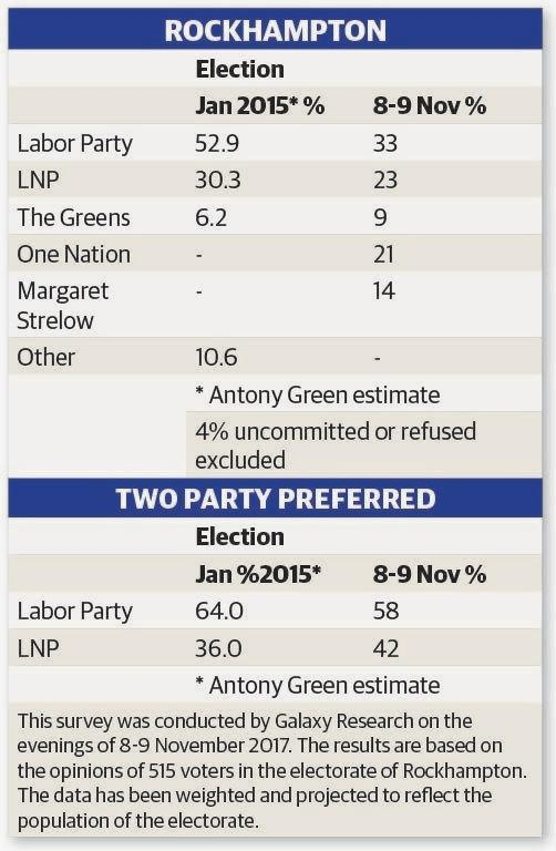 Galaxy polling results suggest a wide open election race this time around.