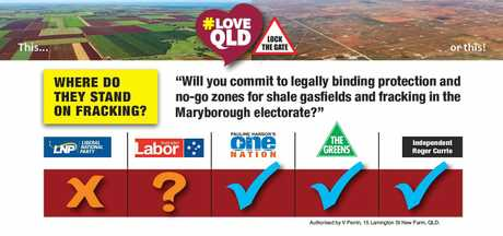 The current scoredcard on fracking for Maryborough's candidates, produced by Lock the Gate.