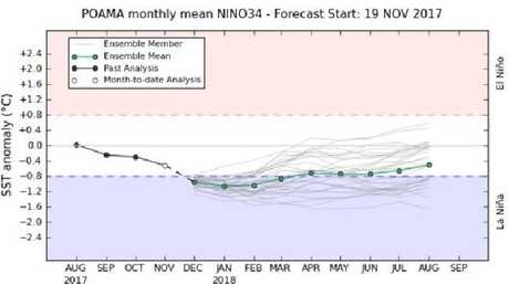 The chart shows Pacific sea surface temperatures are predicted to drop below -0.8C of 1961-1991 average levels during December. Picture: Bureau of Meteorology