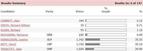 Bundaberg votes.