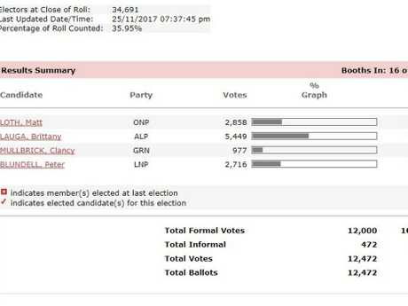 Keppel MP Brittany Lauga is edging closer to victory.