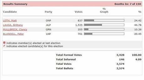 KEPPEL LATEST: The vote is taking shape with Labor's Brittany Lauga in the lead.