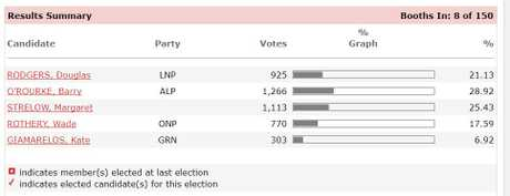 Vote count for Rockhampton as 12.7% of the votes counted