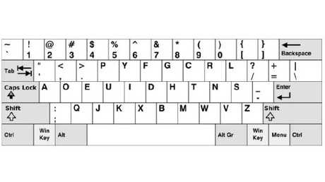 The Dvorak keyboard is designed to reduce finger movement by moving popular letters to the home row.
