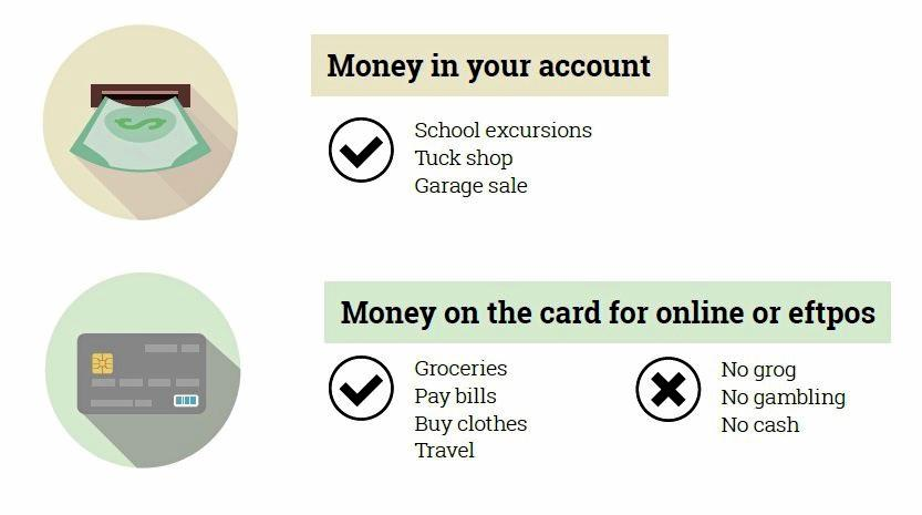 A government graphic comparing the 'pros and cons' of the cashless welfare card.