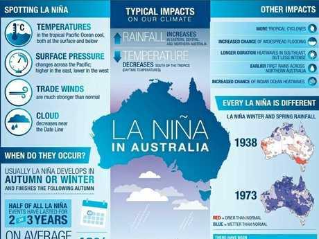What is La Nina?