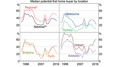 First home buyers have a limited number of properties affordable to them