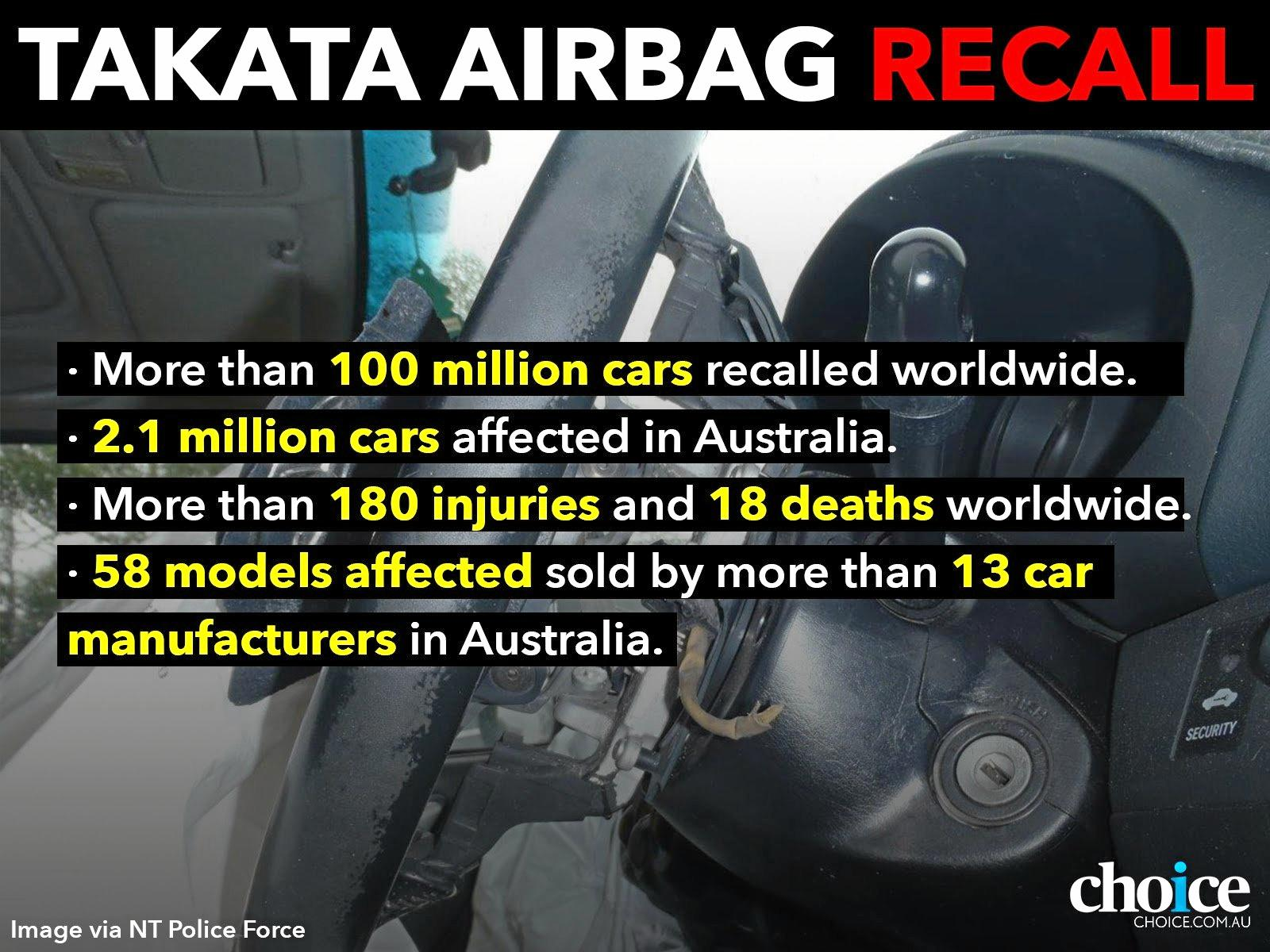 The ACCC is now investigating the Takata airbag recall.