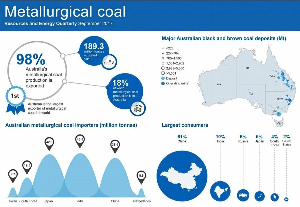 COAL STATISTICS: Where Australia's largest coking coal export markets are located.