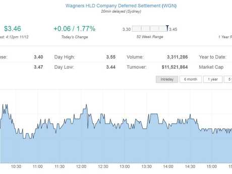 Wagners Holding Company, December 11 on ASX.