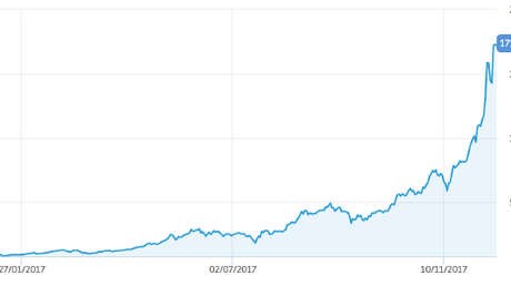 It seemed like a volatile option a few months ago, but Bitcoin has soared recently