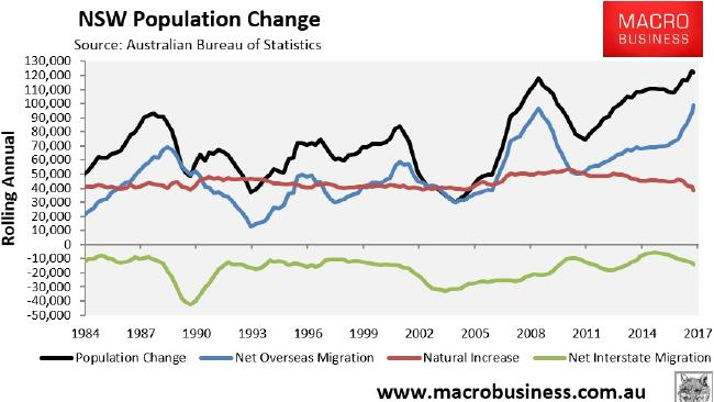 Sydney's population is being displaced.