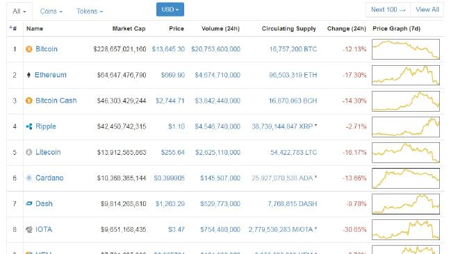 Cryptocurrencies have plunged over the past four days.