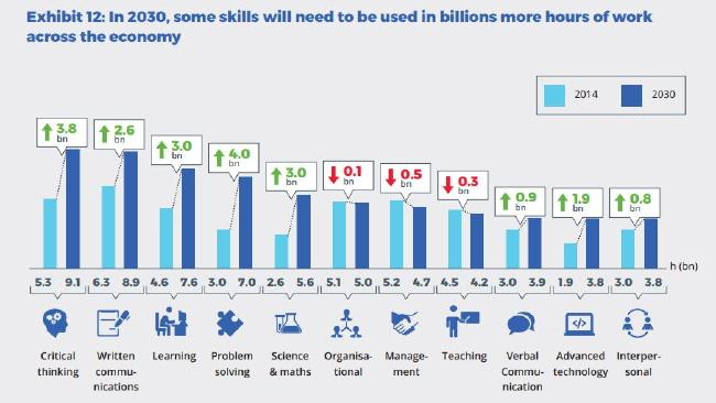 Some soft skills will need to be used in billions more hours of work across the economy. Picture: New Work Smarts report/Foundation for Young Australians