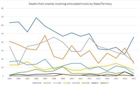NSW SPIKE: Annual deaths from crashes involving articulated trucks from State/Territory.  2017 numbers to-date, December quarter yet to be released.  (Bureau of Infrastructure, Transport and Regional Economics).