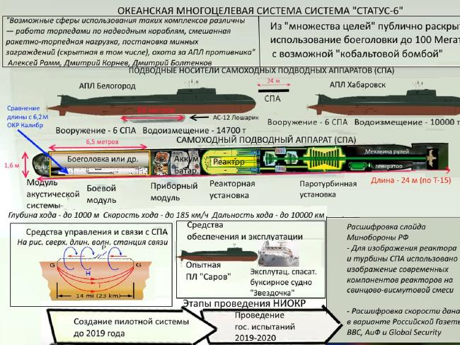 Russian blueprints for an unmanned underwater nuclear drone.