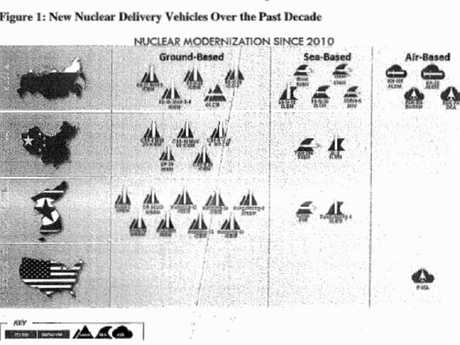 The leaked Nuclear Posture Review contains a graphic that shows the new nuclear delivery vehicles the US's enemies have developed over the past decade.