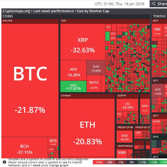 Price performance of cryptocurrencies over the last week. Picture: Cryptomaps.org