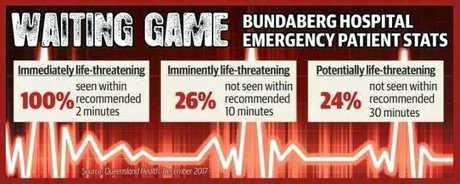 WAITING GAME: Stats for Bundaberg Hospital's ED in December.