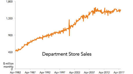 It's been a long time since sales have gone up, despite our growing population.