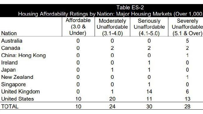 Source: Demographia International Housing Affordability Survey 2018.