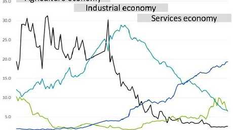 Our status as a manufacturing hub is fading. Source: SGS Economics and Planning