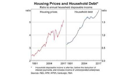 Australian household debt is at a record high.