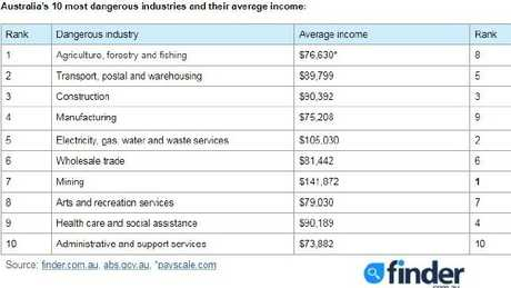 Australia's 10 most dangerous industries and their average income. Picture: finder.com.au
